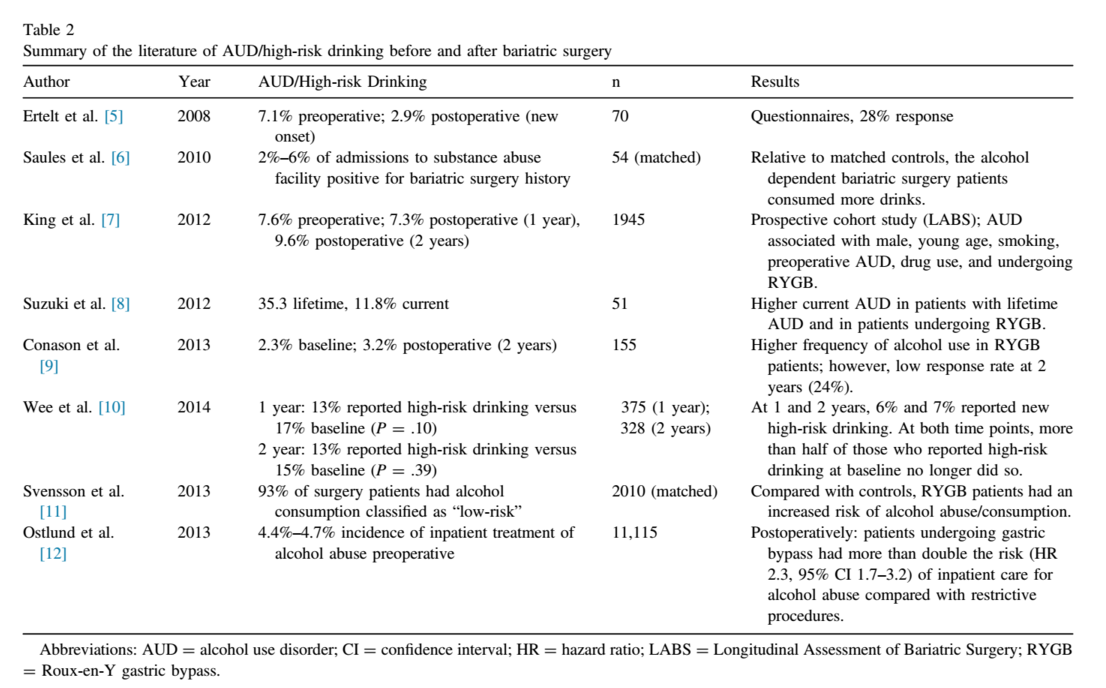 Alcohol Use Before And After Bariatric Surgery Asmbs