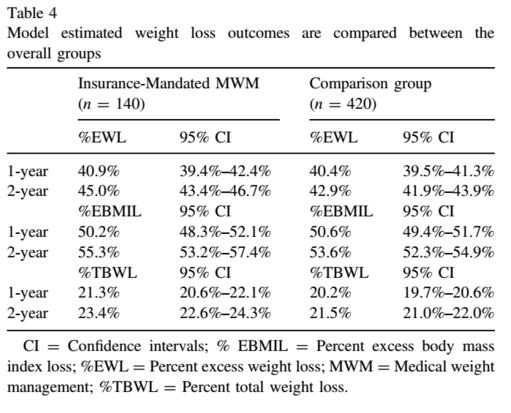 Insurance Mandated Medical Weight Management Before Bariatric