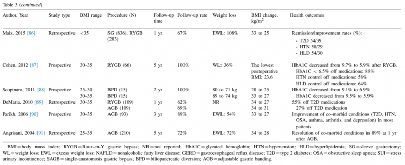 Table 3A - Updated Position Statement on Bariatric Surgery in Class I Obesity